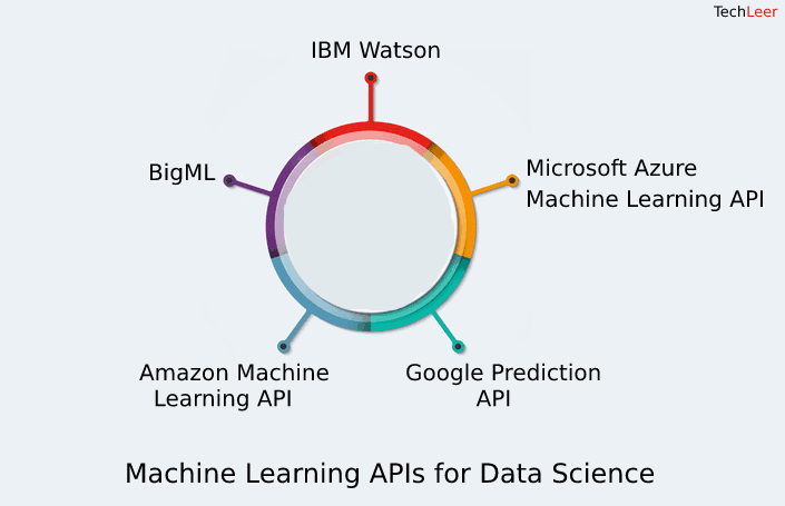 A List Of 5 Best Machine Learning APIs for Data Science