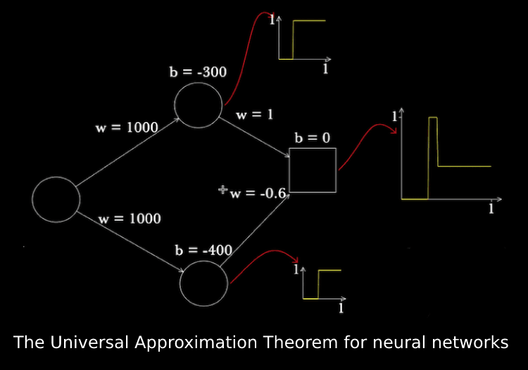 The Universal Approximation Theorem for neural networks