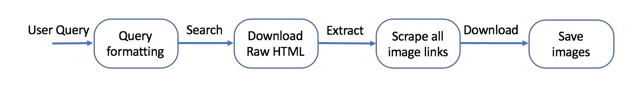 image dataset rule
