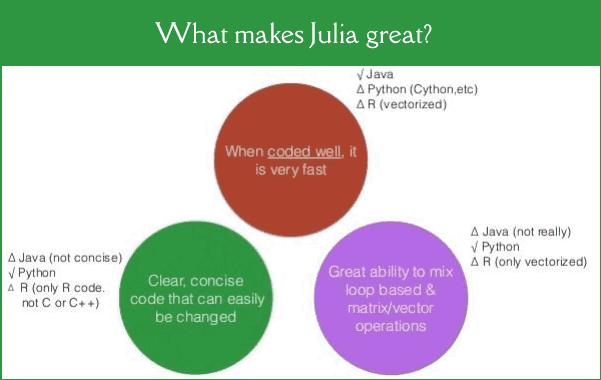 Advantages of Julia