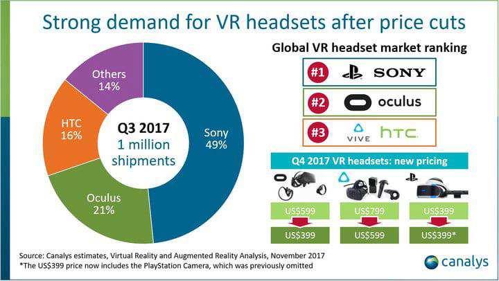 VR Headset Sales