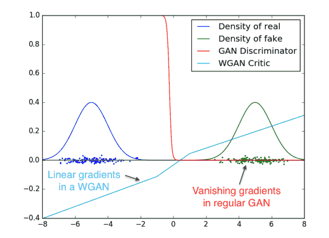 Wasserstein GAN: An Alternative To The Traditional GAN Training