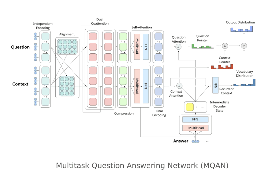 Presenting Multitask Learning as Question Answering: The Natural Language Decathlon