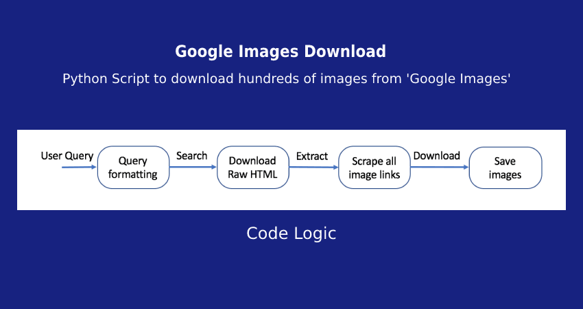 Downloading 1000s of images from Google and preparing them for image dataset generation.