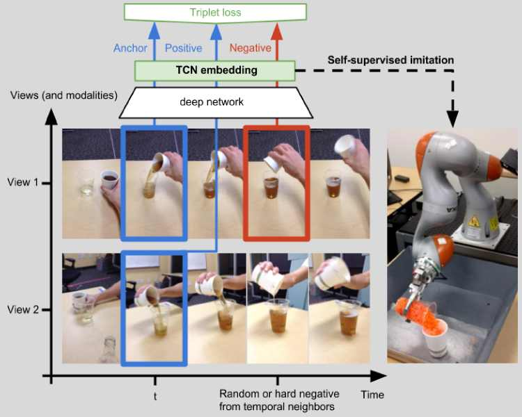 Time-Contrastive Networks: Self-Supervised Learning from A Video