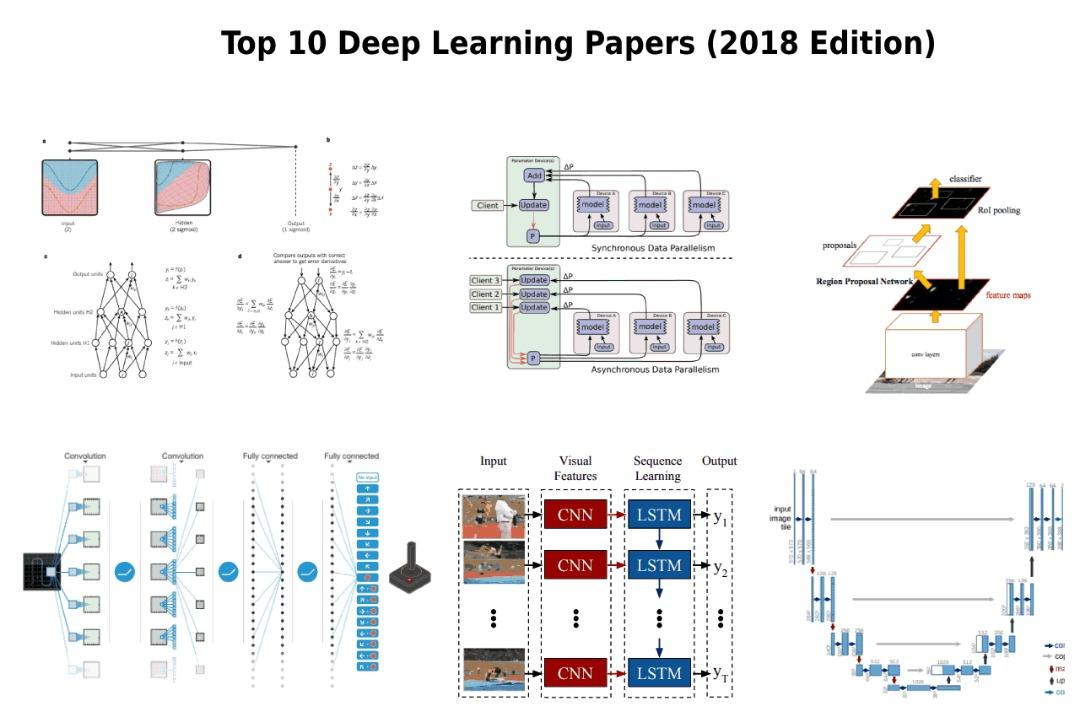 A List  Of Top 10 Deep Learning Papers, The 2018 Edition