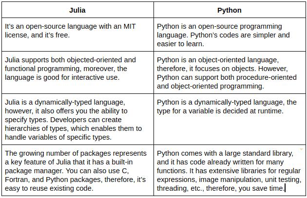 Julia vs Python