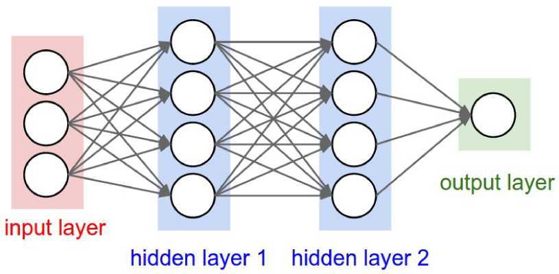 Going Deeper: Infinite Deep Neural Networks
