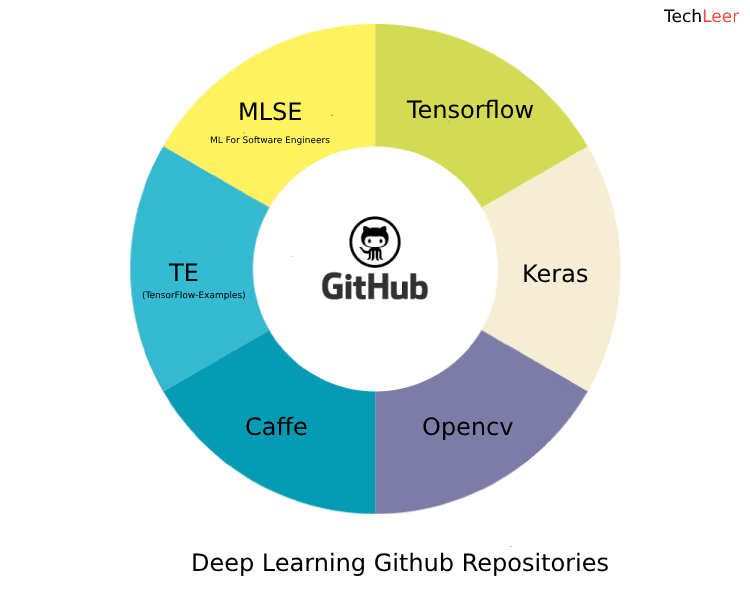 Top 10 Deep Learning Github Repositories 2018.