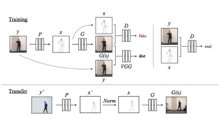 Everybody Dance Now - Motion Retargeting Video Subjects [UC Berkeley].