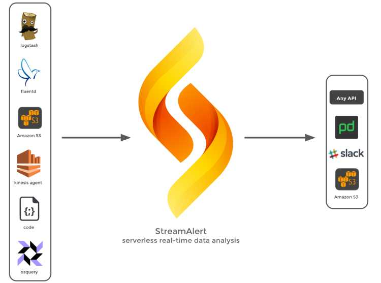 Streamalert: A serverless framework for real-time data analysis and alerting