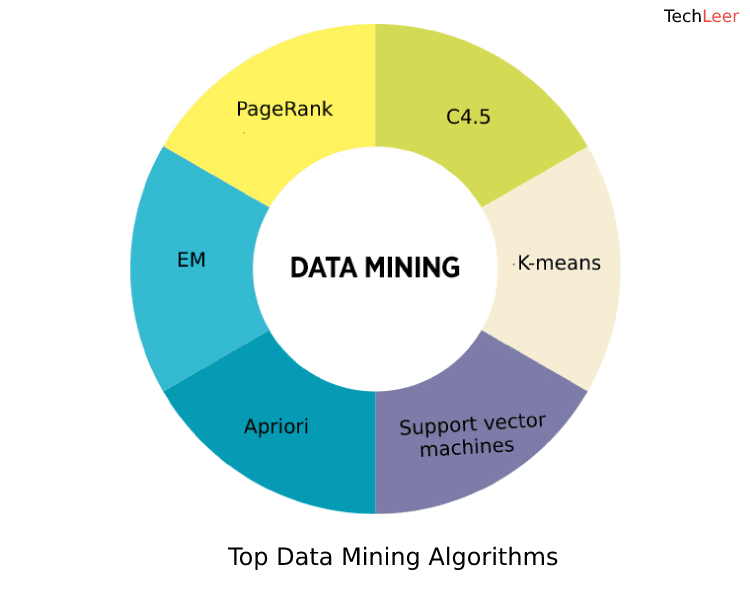 A List Of Top Data Mining Algorithms