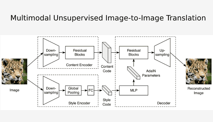 Simple Tensorflow Implementation Of Multimodal Unsupervised Image-To-Image Translation (MUNIT)