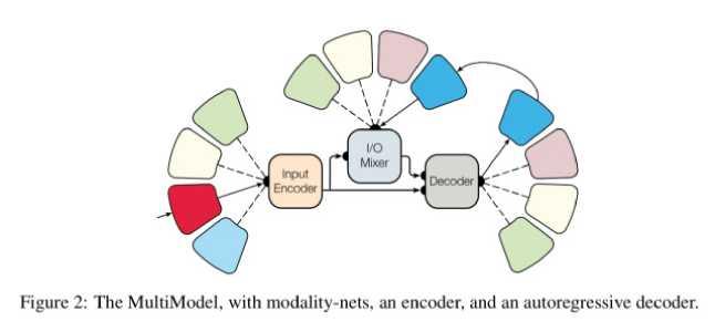 The MultiModel Architecture