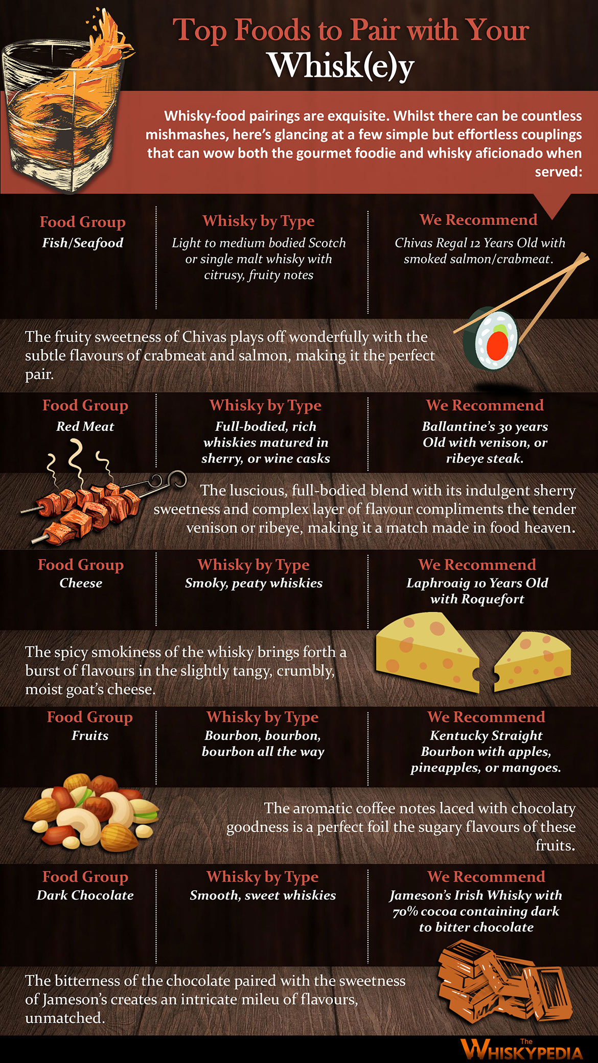Top Foods to Pair with Whisky