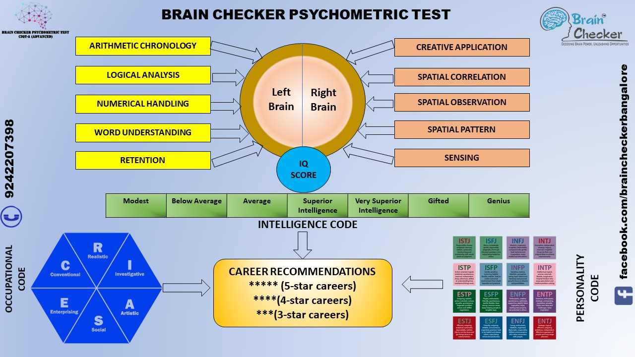 Career Assessment Program Tickets by Brain Checker Career Consultants, 12  Feb, 2019, Patna Event