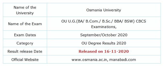 OU Degree Results 2020 6th Sem Released – BA, B.Com, B.Sc Results Manabadi at osmania.ac.in