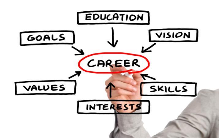 Benefits of Career Assessment Tests
