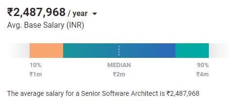 softrware architect salary india