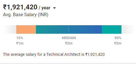 software salary india