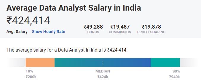 top in demand skills - data analysis