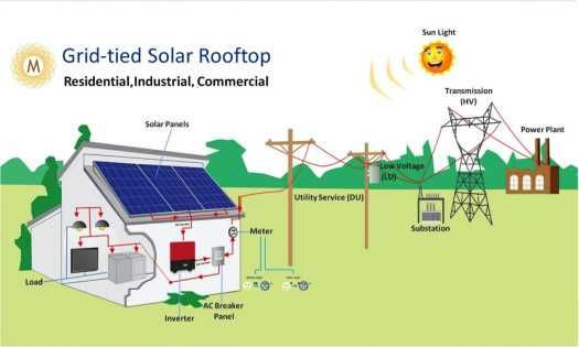 solar power transmission system Solar powered transmission: ince s the installation of the solar system in march has operated on 100% solar power (including its transmission).