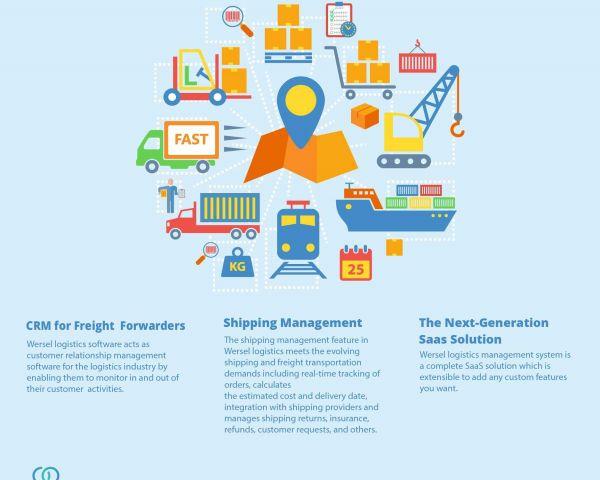 Logistics Management Software Wersel Logistics Management