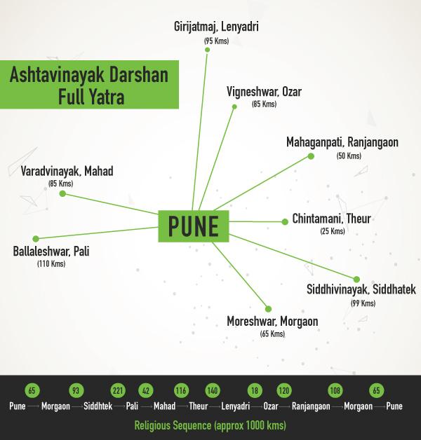 zoomcar.com - Ashtavinayak Yatra